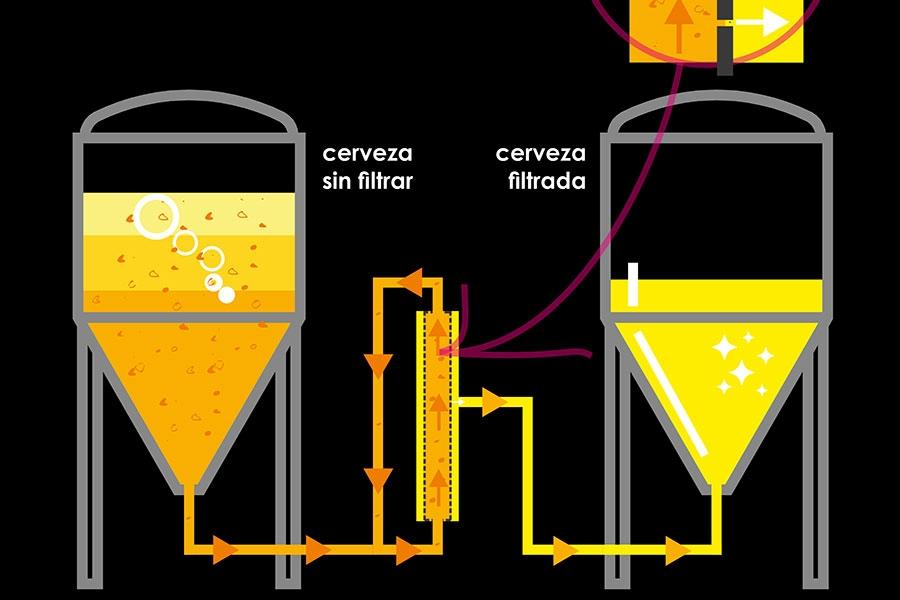 Guadaqué - Arriaca, primera cervecera artesana de Europa en incorporar la tecnología del filtrado tangencial